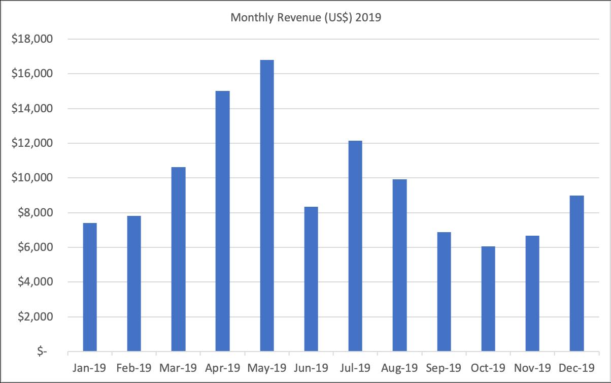 Contentellect Revenue 2019